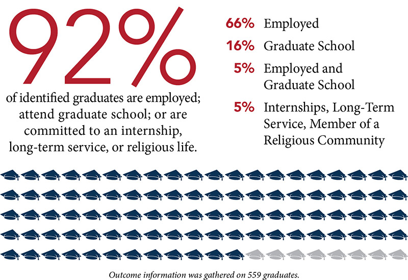 92% of identified graduates are employed; attend graduate school; or are committed to an internship, long-term service, or religious life. 66% are employed, 16% attend graduate school, 5% are employed and attend graduate school, 5% are committed to internships, long-term service, or are a member of a religious community. Outcome information was gathered on 559 graduates.