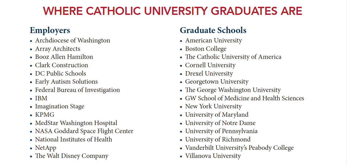 Graduate students are employed by the Archdiocese of Washington, Array Architects, Booz Allen Hamilton, Clark Construction, DC Public Schools, Early Autism Solutions, Federal Bureau of Investigation, IBM, Imagination Stage, KPMG, MedStar Washington Hospital, NASA Goddard Space Flight Center, National Institutes of Health, NetApp, and the Walt Disney Company. Catholic University graduates are attending graduate schools at American University, Boston College, The Catholic University of America, Cornell University, Drexel University, Georgetown University, The George Washington University, GW School of Medicine and Health Sciences, New York University, University of Maryland, University of Notre Dame, University of Pennsylvania, University of Richmond, Vanderbilt University's Peabody College, and Villanova University.