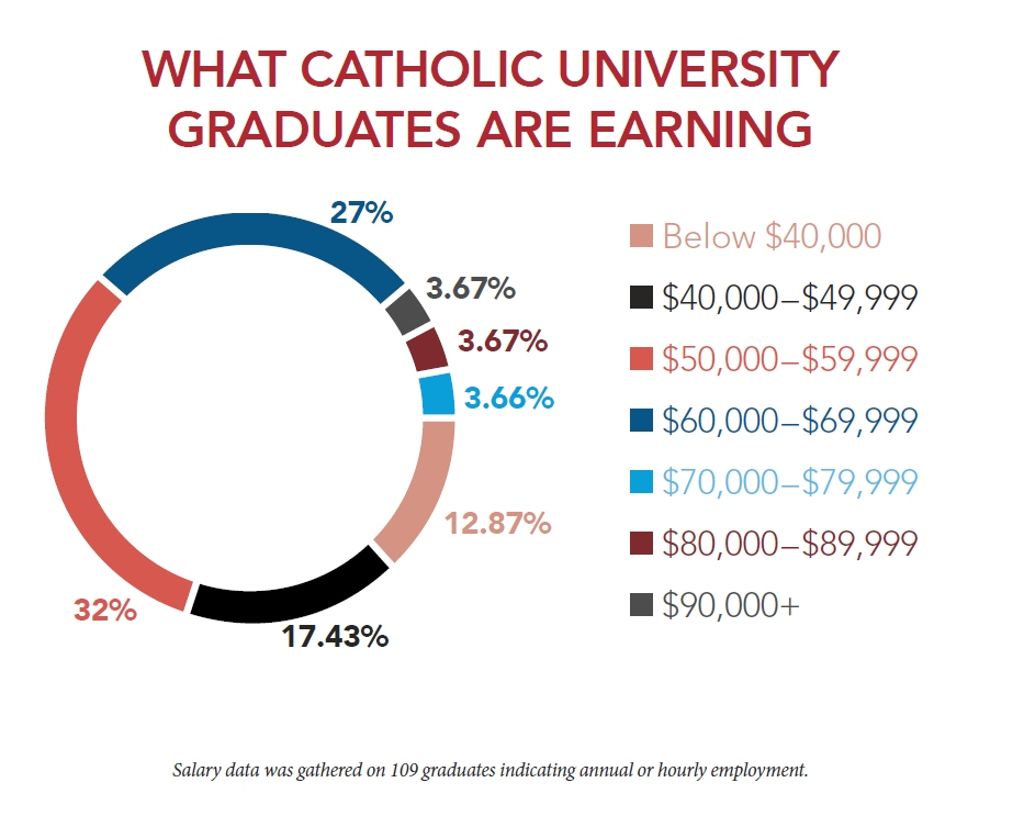 What Catholic University Graduates are Earning.