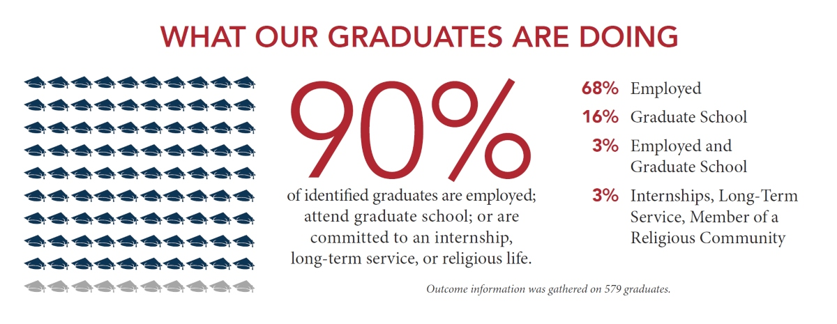 What our graduates are going. 90% of identified graduates are employed; attend graduate school; or are committed to an internship, long-term service, or religious life. 68& are employed, 16% are attending graduate school, 3% are employed and attend graduate school, 3% are working at an internship, long-term service, or are a member of a religious community. Outcome information was gathered on 579 graduates.