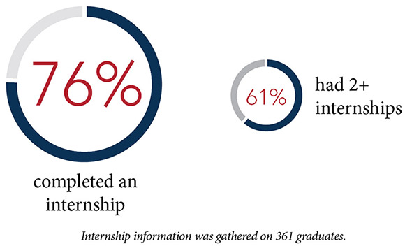 76% completed an internship and 61% has 2+ internships. Internship information was gathered on 361 graduates.